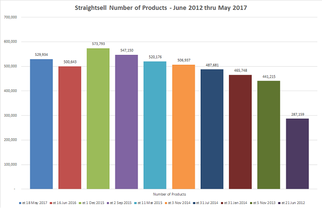 How many products are available to purchase on Straightsell Websites? More than 529,000!