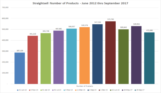 How many products are available to purchase on Straightsell Websites? More than 472,000!