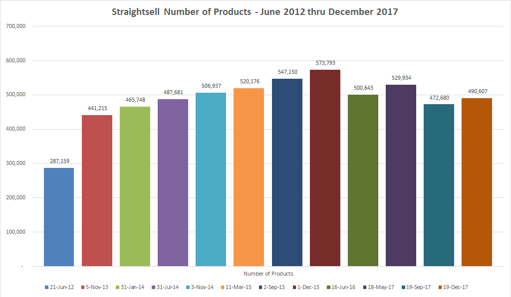 How many products are available to purchase on Straightsell Websites? More than 490,000!
