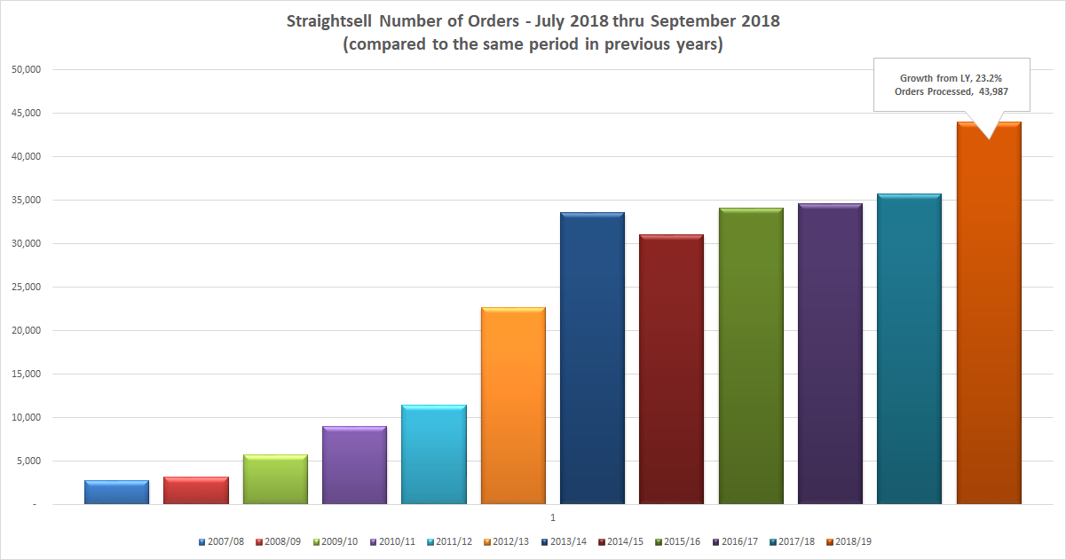 Straightsell Number of Orders - July 2018 thru September 2018