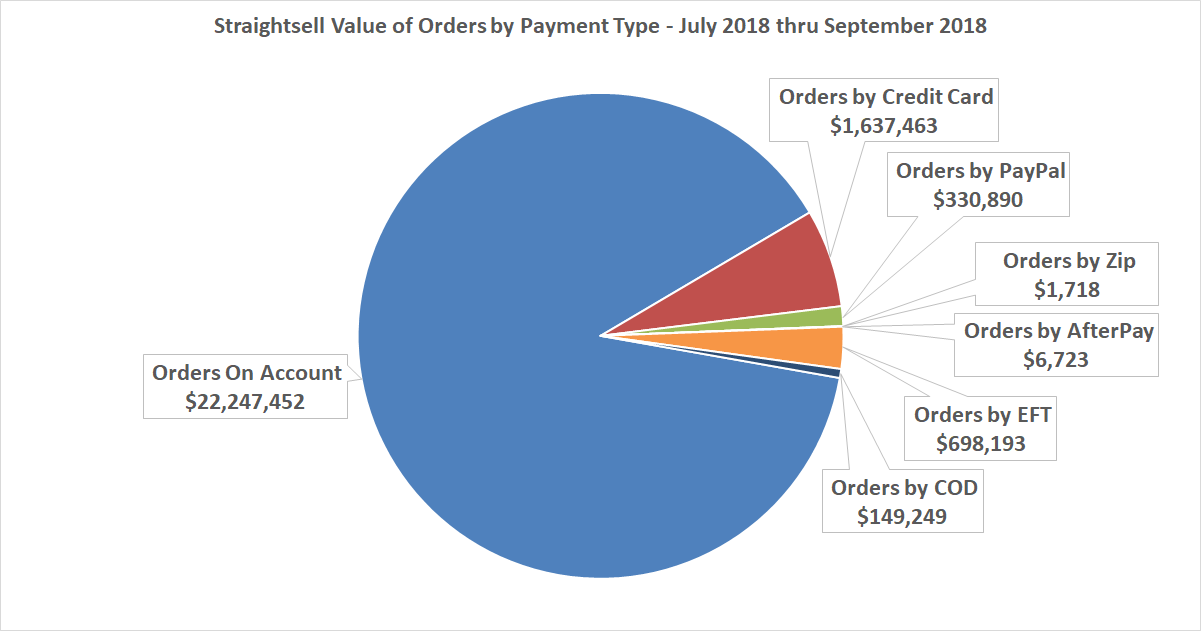 Straightsell Value of Orders by Payment Type - July 2018 thru June 2018