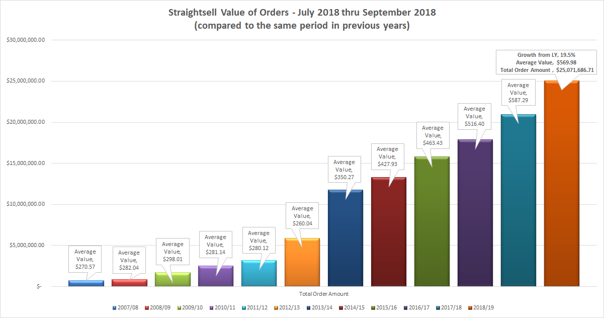 Straightsell order numbers and value of orders for July 2018 thru September 2018 are...