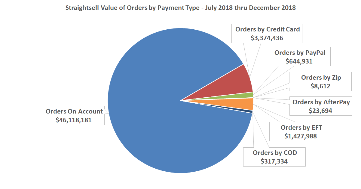 Straightsell Value of Orders by Payment Type - July 2018 thru December 2018