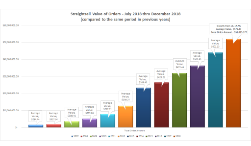 Straightsell order numbers and value of orders for July 2018 thru December 2018 are...