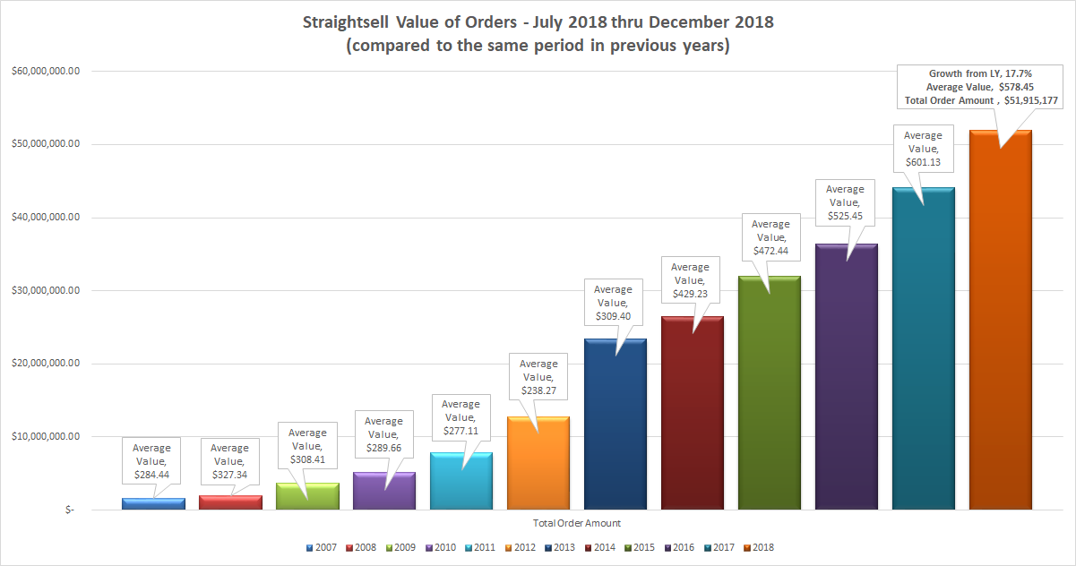 Straightsell Value of Orders - July 2018 thru December 2018