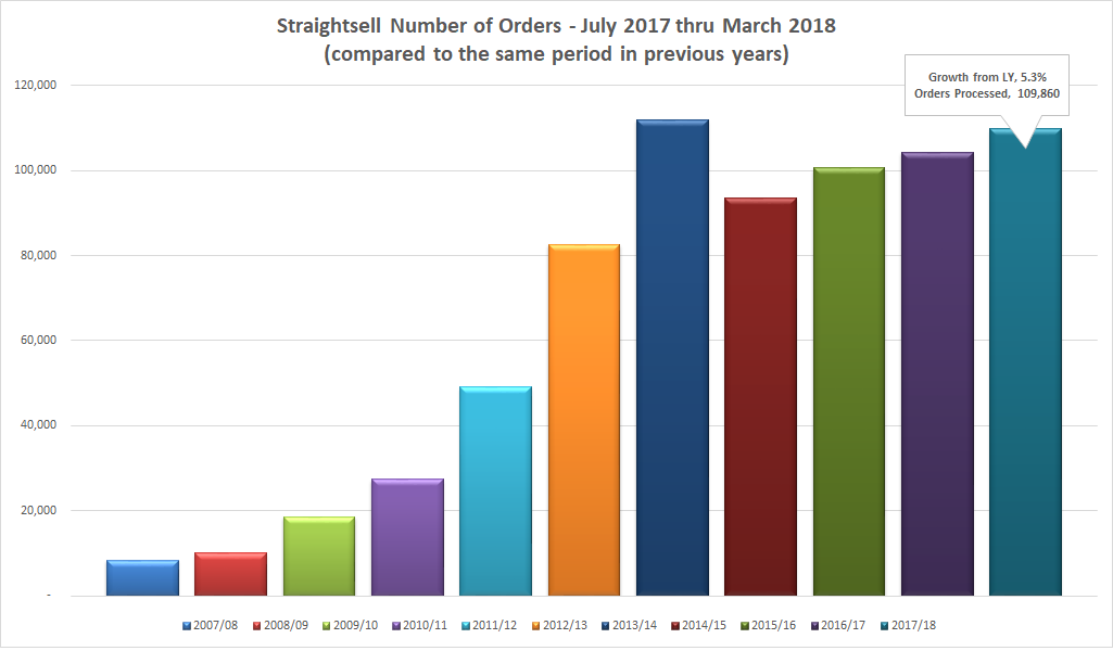 Straightsell Number of Orders - July 2017 thru March 2018