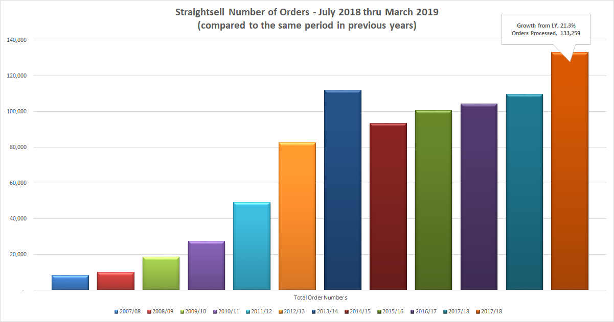 Straightsell Number of Orders - July 2018 thru March 2019