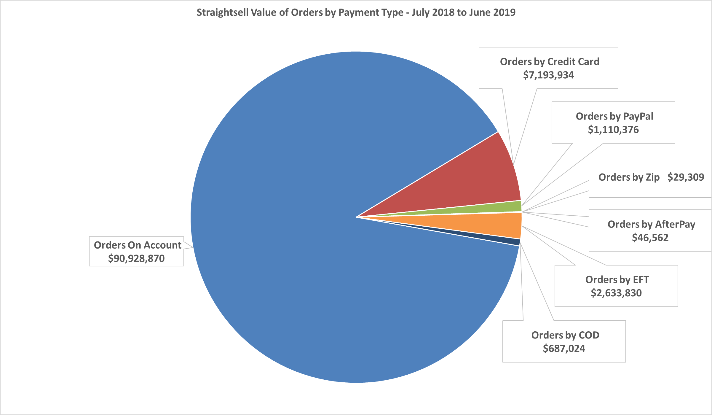 Straightsell Value of Orders by Payment Type - July 2018 thru June 2019