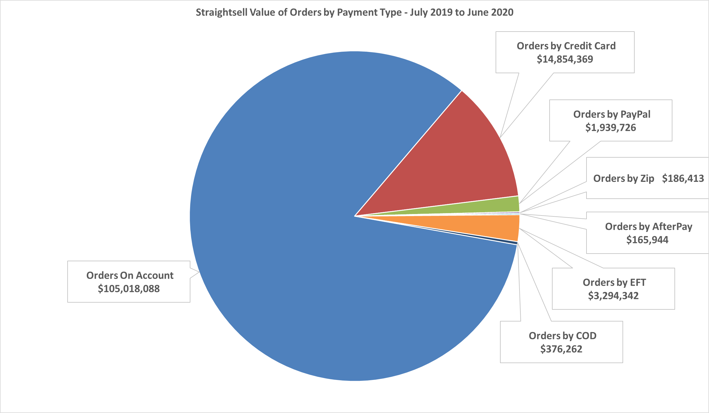 Straightsell Value of Orders by Payment Type - July 2019 thru June 2020