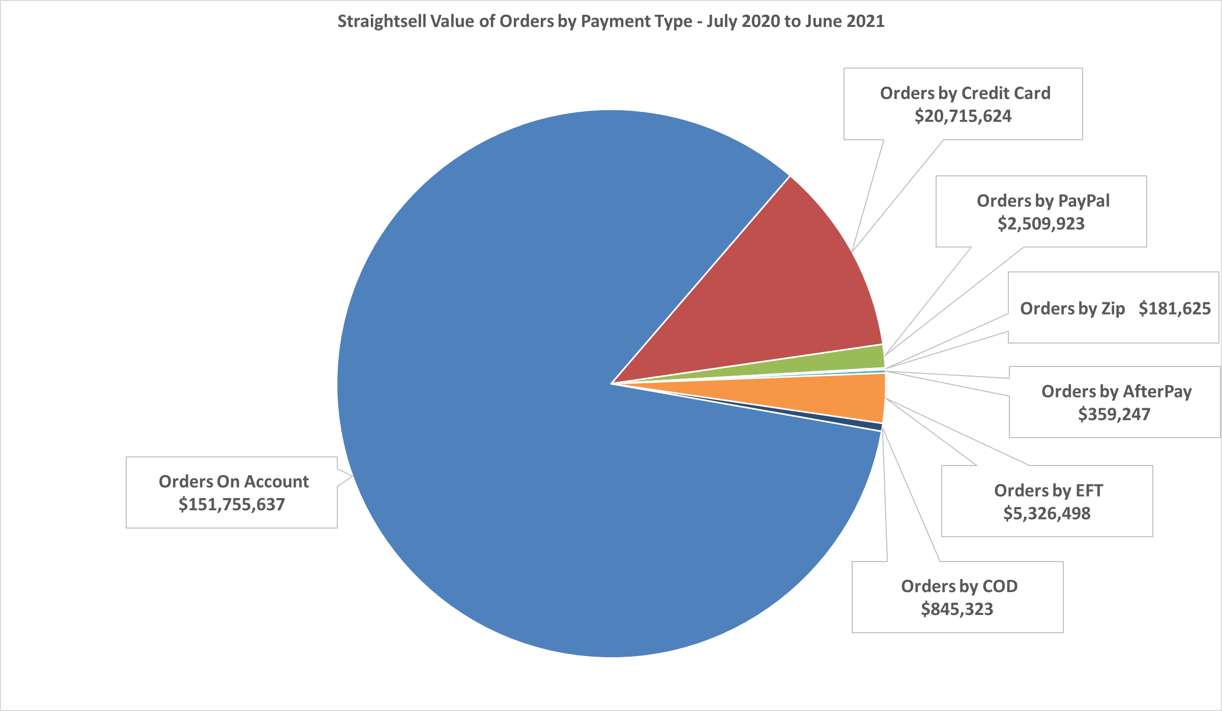 Straightsell Value of Orders by Payment Type - July 2020 thru June 2021