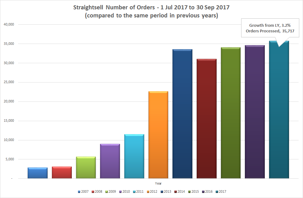Straightsell Number of Orders - July 2016 thru June 2017