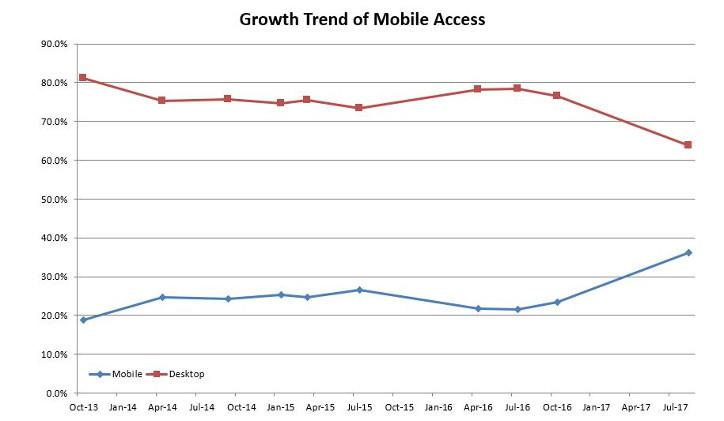 Mobile device access to Straightsell websites - July 2017